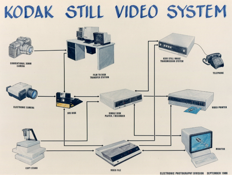 Kodak still video system