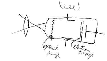 high school drawing by farsworth showing idea for televisioncamera involving a raster image 1922